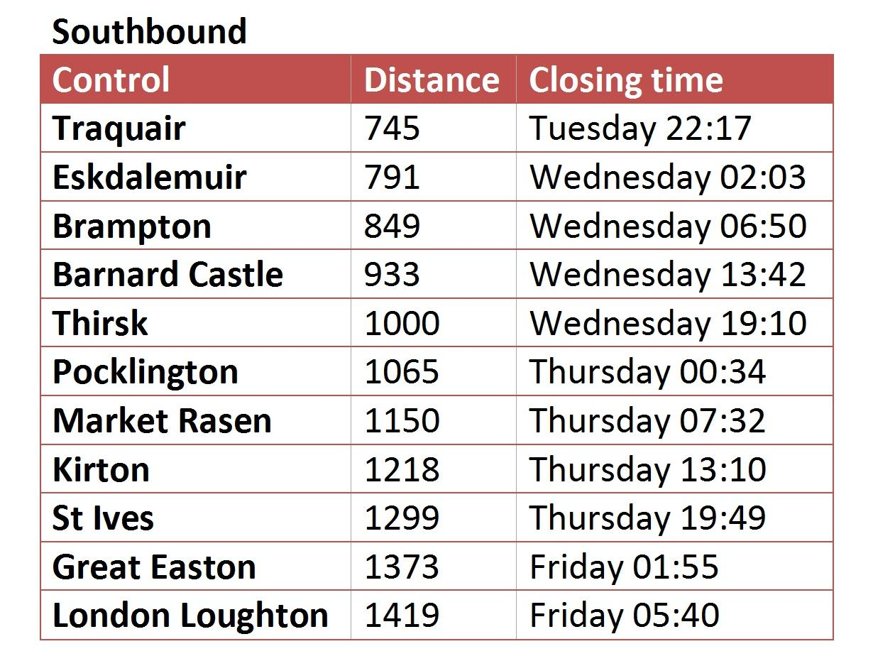 Timetable Southbound